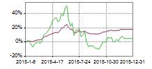 CISI券商理财指数